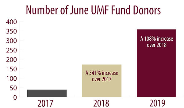 2019 UMF Fund donor chart_358_ed.jpg