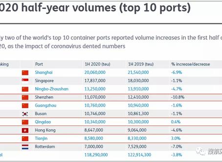 全球前十大集装箱港口最新排名出炉, 8个港口货量同比下降!