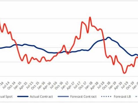 需求激增运力不足 关注美国卡车运费涨势