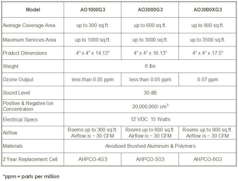 AO Spec table 2.JPG