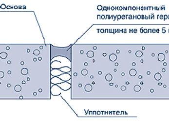 Схема герметизации шва в бетоне