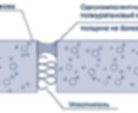 Схема герметизации бетонного шва
