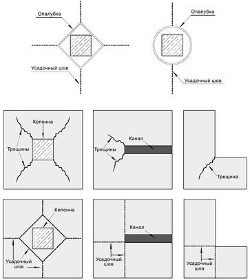 Схема нарезки усадочных швов