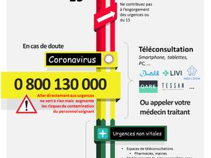 Coronavirus / Covid-19 : Le parcours de soins en France pendant le confinement