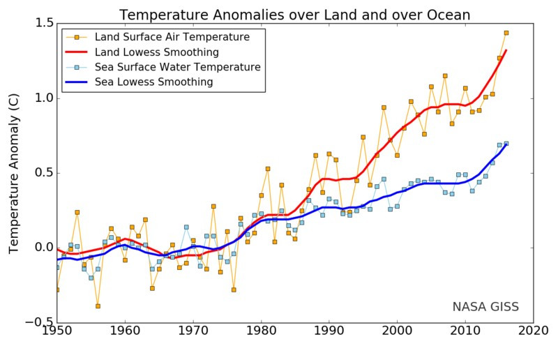 Variación media de temperaturas en la tierra y el mar por NASA GISTEMP 2017 (Wikimedia Commons)