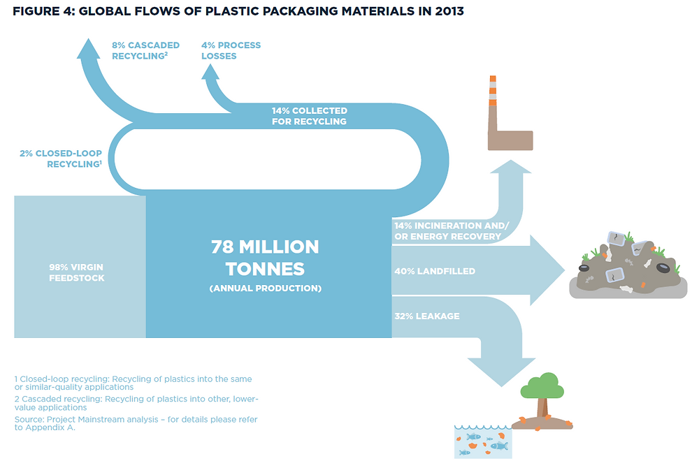 Global flow of plastic packaging materials in 2013 (EMF)