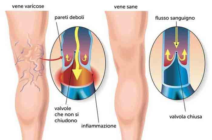 Centro Ortopedico Rinascita Cinisello