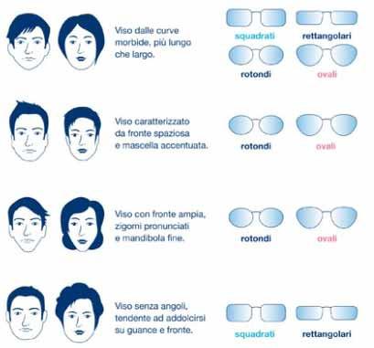Come scegliere la montatura degli occhiali più adatta al viso - cinisellonline