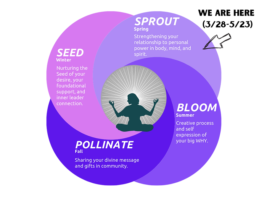 IFL Sprout diagram.png