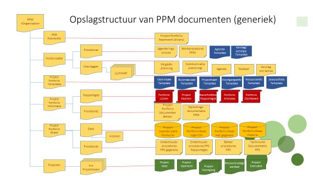 PPM documenten opslag