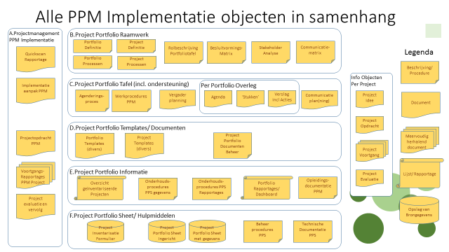 PPM implementatie objecten