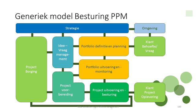 Procesmodel PPM