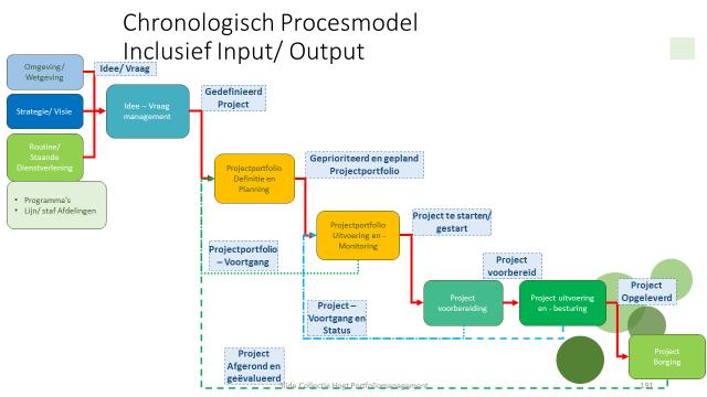 Chrono Procesmodel PPM
