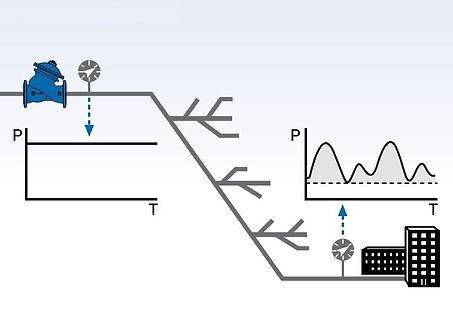 VAvalvula reductora de presion en redes