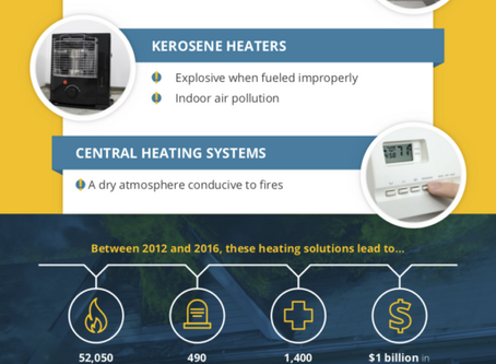 Check out VPPPA's featured article on Accidental Household Heating Fires & How to Prevent Them