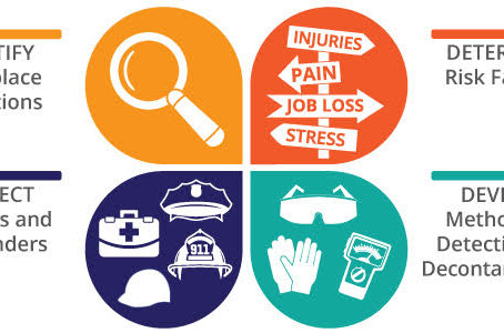 NIOSH Confronts the Opioid Crisis in the Workplace