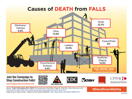 Preventing Falls in Construction!