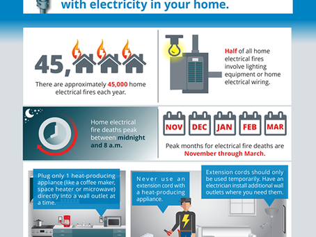 We are in the peak months for electrical fires!