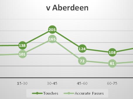 15min Trends v Aberdeen
