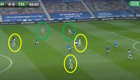 Rangers v Celtic (Review)