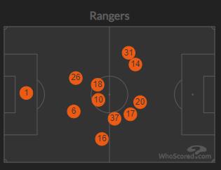 Celtic v Rangers (Preview)