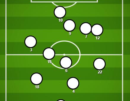 Celtic v St Mirren (Stats Preview)