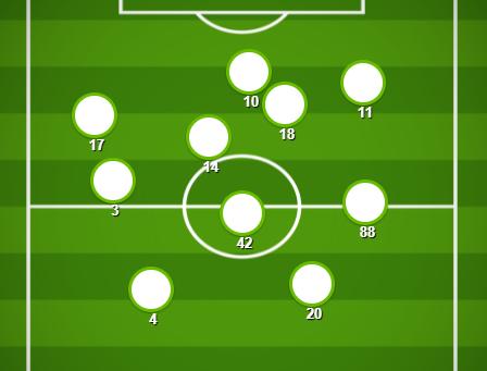 Match Stats (Celtic v Ross County)