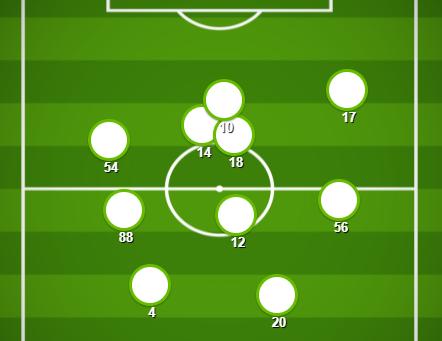 Match Stats (Real Betis v Celtic)