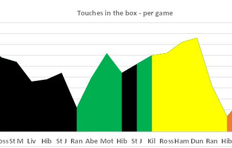 442D & 46 Touches in the Box (v Kilmarnock)
