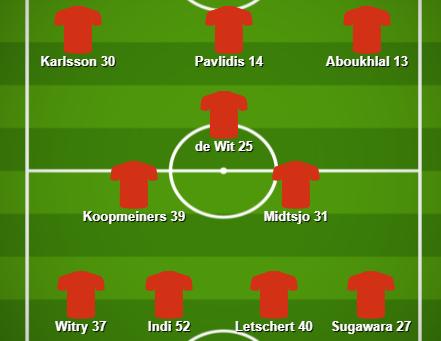 Match Stats (AZ Alkmaar v Celtic)