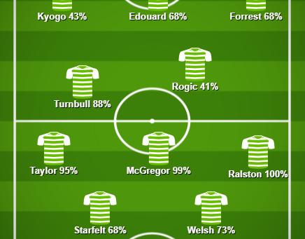 Match Stats (Celtic v Hearts)