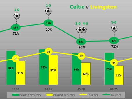 Celtic's 1.266 touches per pass v Livingston