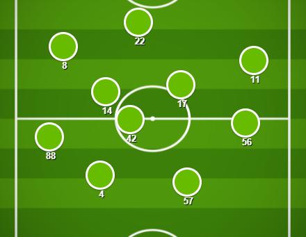 Match Stats (Rangers v Celtic)