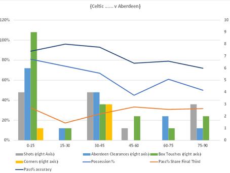 15mins segments versus Aberdeen