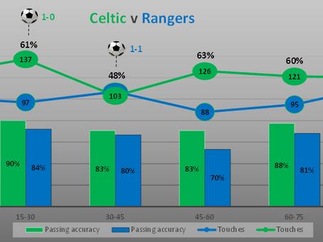 Celtic v Rangers (Review)