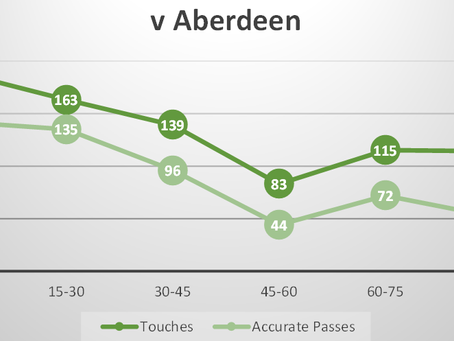 A game of two halves (Aberdeen review)