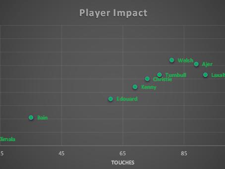 Player Impact (both Aberdeen games)