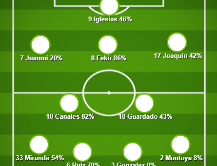 Match Preview (Real Betis v Celtic)