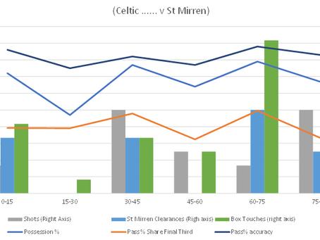 Celtic v St Mirren (Sat Jan 30th 2021)