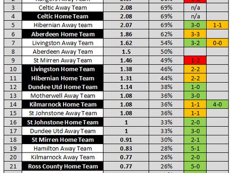 Kilmarnock Home Team not as good as St Mirren Away Team