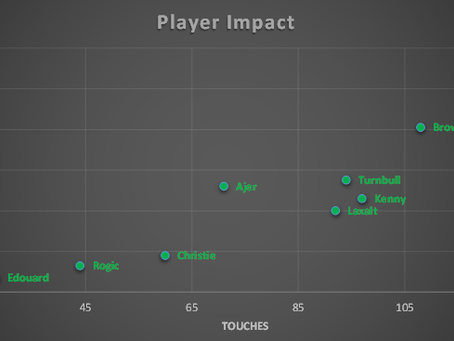 Player Impact (v Ross County)