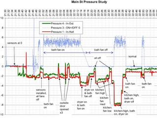 Main Street Pressure Monitoring