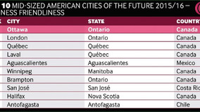 Ottawa Tops List of Business Friendly Cities in the Americas