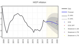 Low inflation for longer