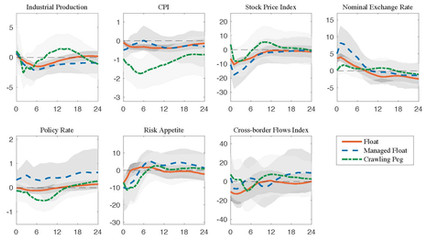 The Global Transmission of U.S. Monetary Policy