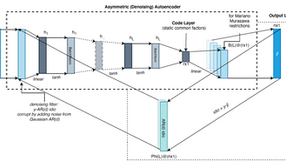Deep Dynamic Factor Models