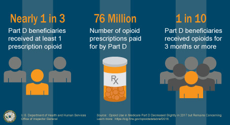 The Opioid Epidemic & H.R.6 – SUPPORT for Patients & Communities Act