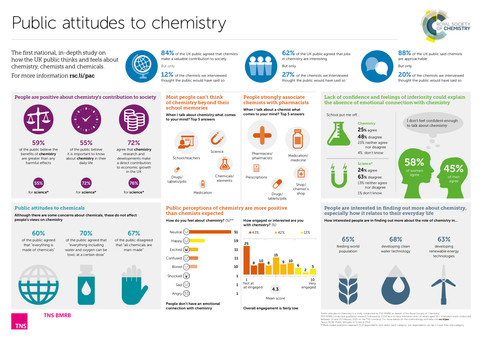 Public attitudes to chemistry in the UK