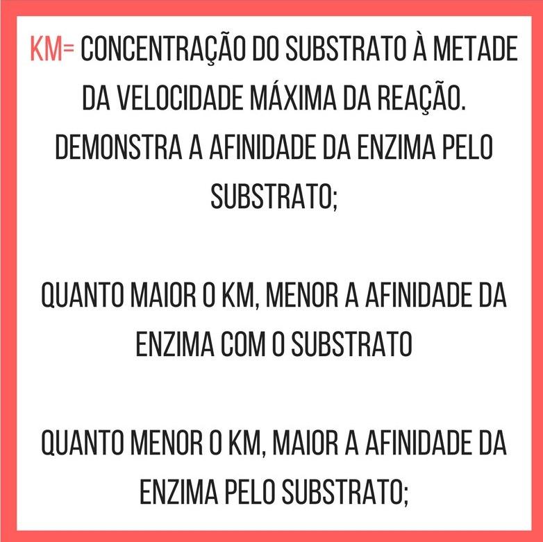 Km= concentração do substrato à metade da velocidade máxima da reação. Demonstra a afinidade da enzima pelo substrato;Quanto maior o Km, menor a afinidade da enzima com o substrato