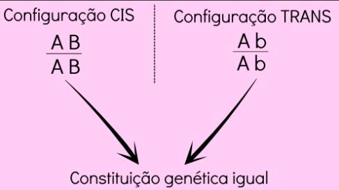 Configuração cis e trans